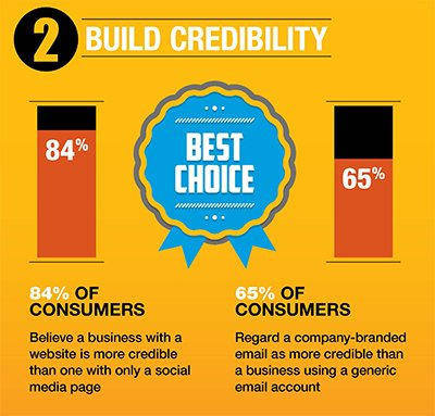 websites build credibility for your business