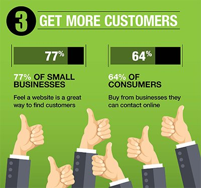 websites help your business get more customers
